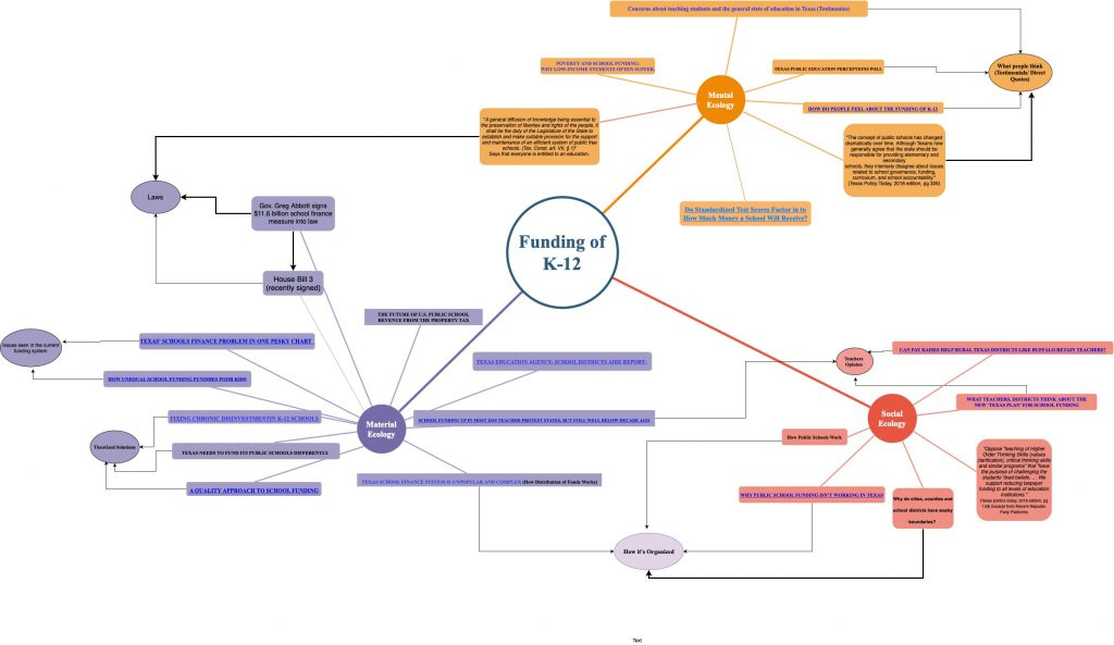 Example of Student Concept Map