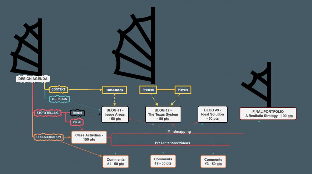 Class Structure Concept Map