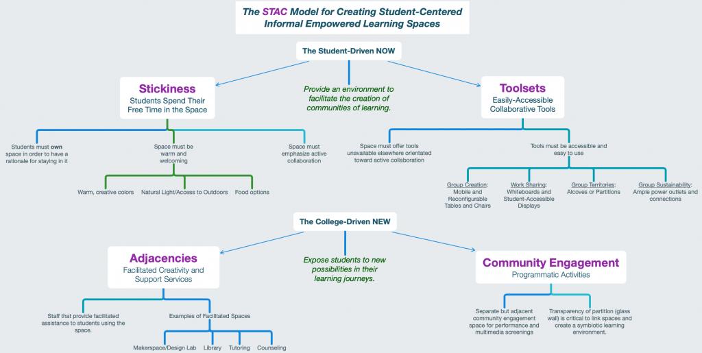 STAC Model Overview